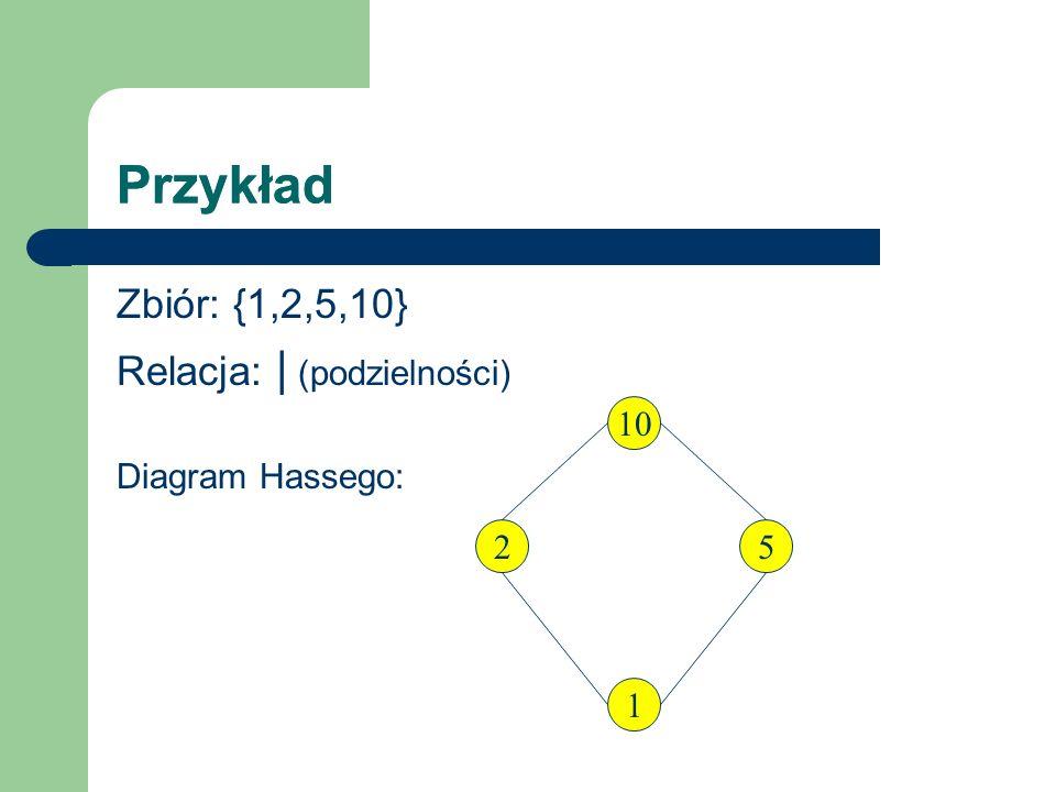 Przykład Zbiór: {1,2,5,10} Relacja: | (podzielności) Diagram Hassego: 10 1 25