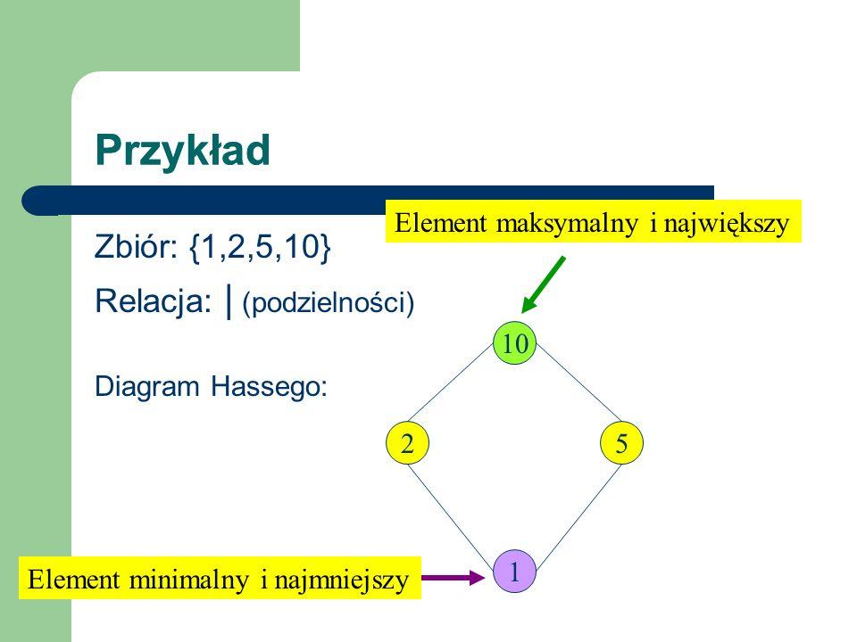 Przykład Zbiór: {1,2,5,10} Relacja: | (podzielności) Diagram Hassego: 10 1 25 Element maksymalny i największy Element minimalny i najmniejszy