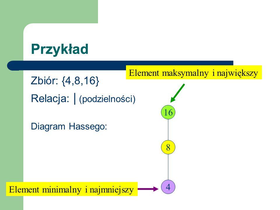 Przykład Zbiór: {4,8,16} Relacja: | (podzielności) Diagram Hassego: 16 4 8 Element maksymalny i największy Element minimalny i najmniejszy