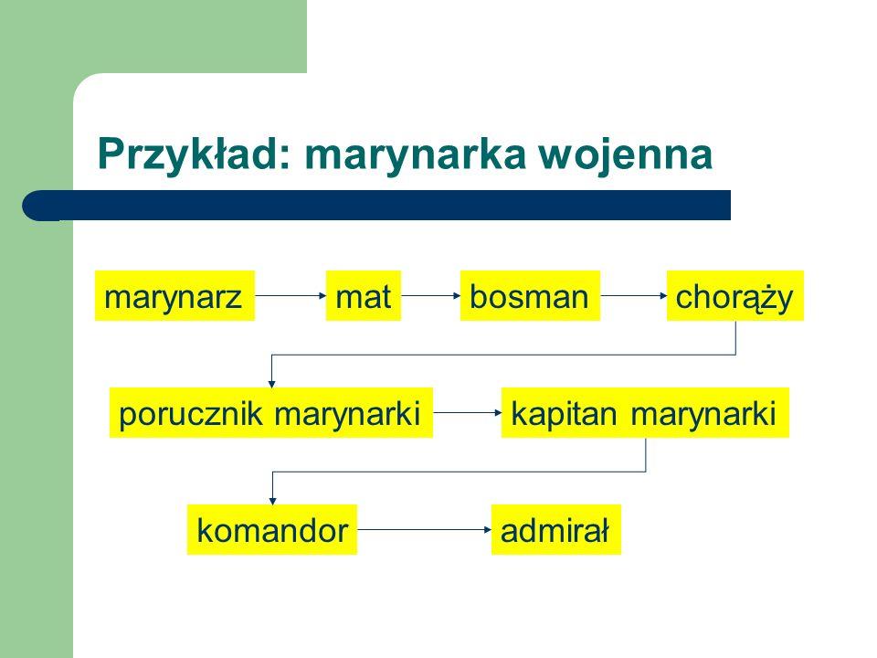Porządek leksykograficzny Niech będzie ustalonym alfabetem uporządkowanym liniowo przez relację r.