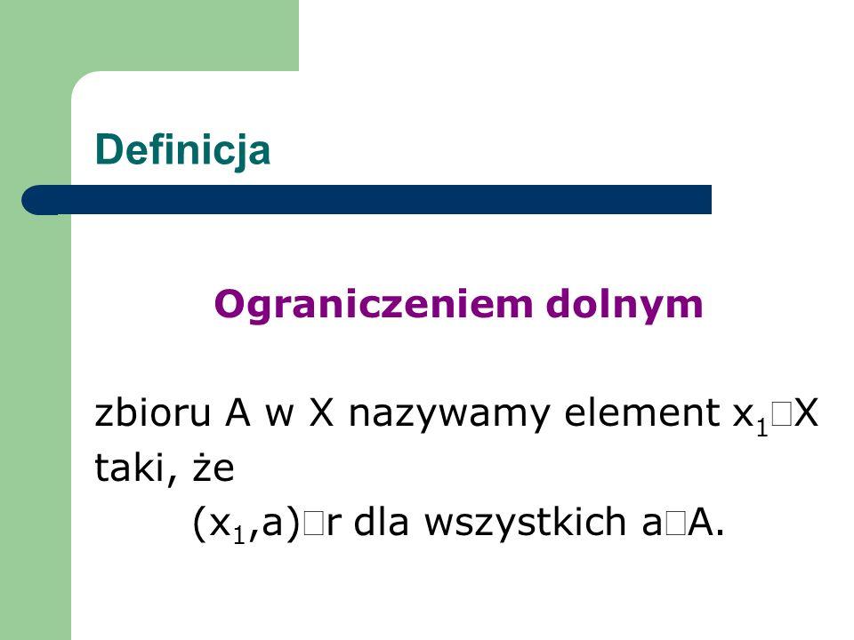 Definicja Ograniczeniem dolnym zbioru A w X nazywamy element x 1X taki, że (x 1,a)r dla wszystkich aA.