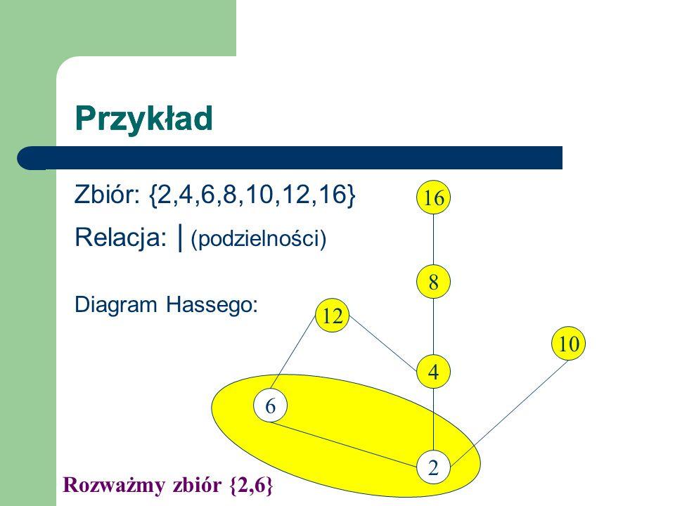 Przykład Zbiór: {2,4,6,8,10,12,16} Relacja: | (podzielności) Diagram Hassego: 12 2 6 4 16 8 10 Rozważmy zbiór {2,6}