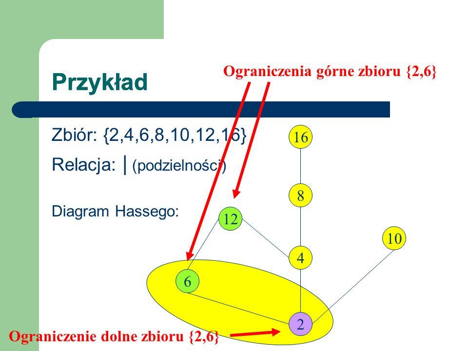 Przykład Zbiór: {2,4,6,8,10,12,16} Relacja: | (podzielności) Diagram Hassego: 12 2 6 4 16 8 10 Ograniczenie dolne zbioru {2,6} Ograniczenia górne zbio