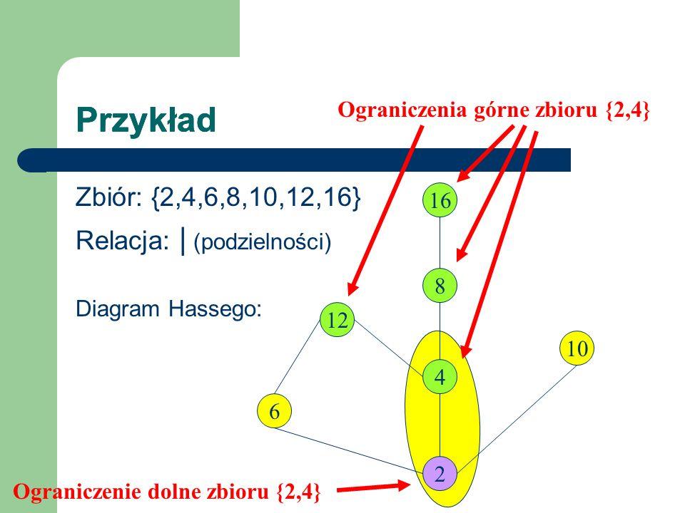 Przykład Zbiór: {2,4,6,8,10,12,16} Relacja: | (podzielności) Diagram Hassego: 12 2 6 4 16 8 10 Ograniczenie dolne zbioru {2,4} Ograniczenia górne zbio