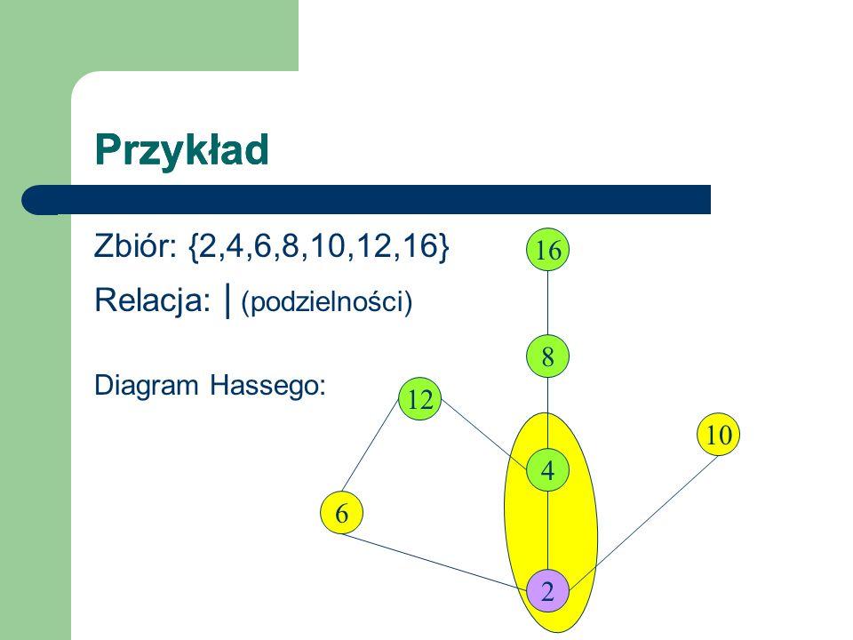 Przykład Zbiór: {2,4,6,8,10,12,16} Relacja: | (podzielności) Diagram Hassego: 12 2 6 4 16 8 10