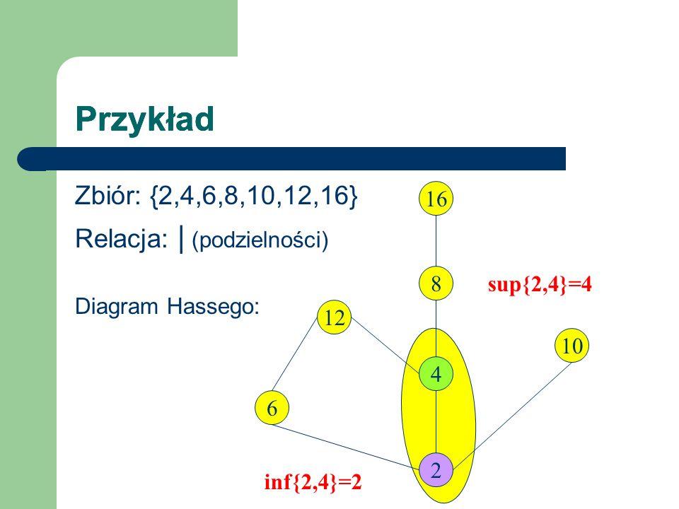 Przykład Zbiór: {2,4,6,8,10,12,16} Relacja: | (podzielności) Diagram Hassego: 12 2 6 4 16 8 10 inf{2,4}=2 sup{2,4}=4