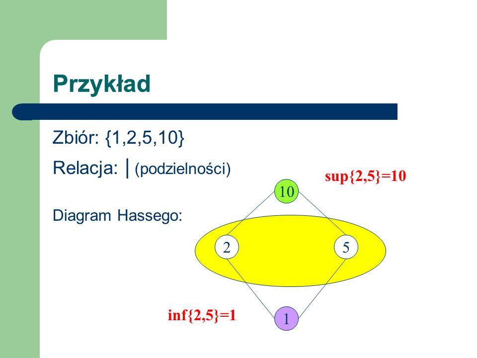 Przykład Zbiór: {1,2,5,10} Relacja: | (podzielności) Diagram Hassego: 10 1 25 inf{2,5}=1 sup{2,5}=10