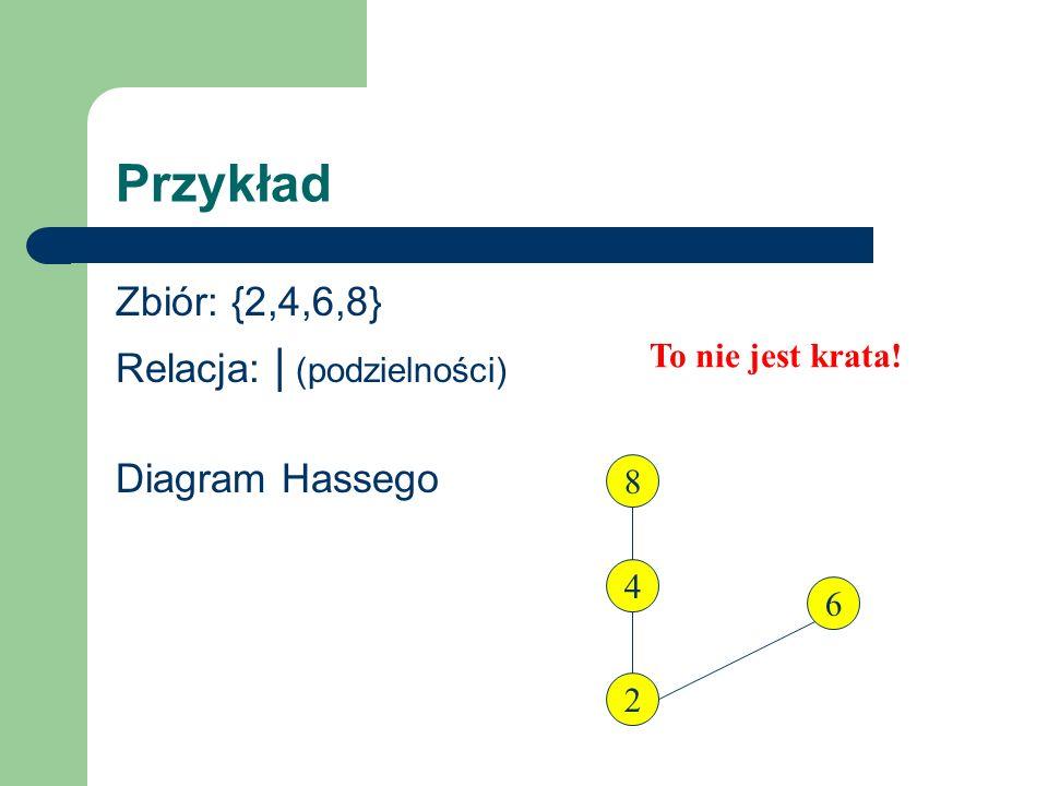 Przykład Zbiór: {2,4,6,8} Relacja: | (podzielności) Diagram Hassego 8 4 2 6 To nie jest krata!
