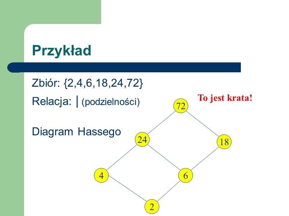 Przykład Zbiór: {2,4,6,18,24,72} Relacja: | (podzielności) Diagram Hassego 24 4 2 6 To jest krata! 18 72