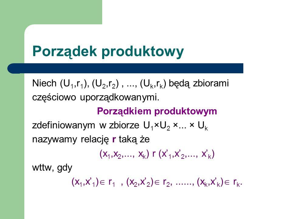 Porządek produktowy Niech (U 1,r 1 ), (U 2,r 2 ),..., (U k,r k ) będą zbiorami częściowo uporządkowanymi. Porządkiem produktowym zdefiniowanym w zbior