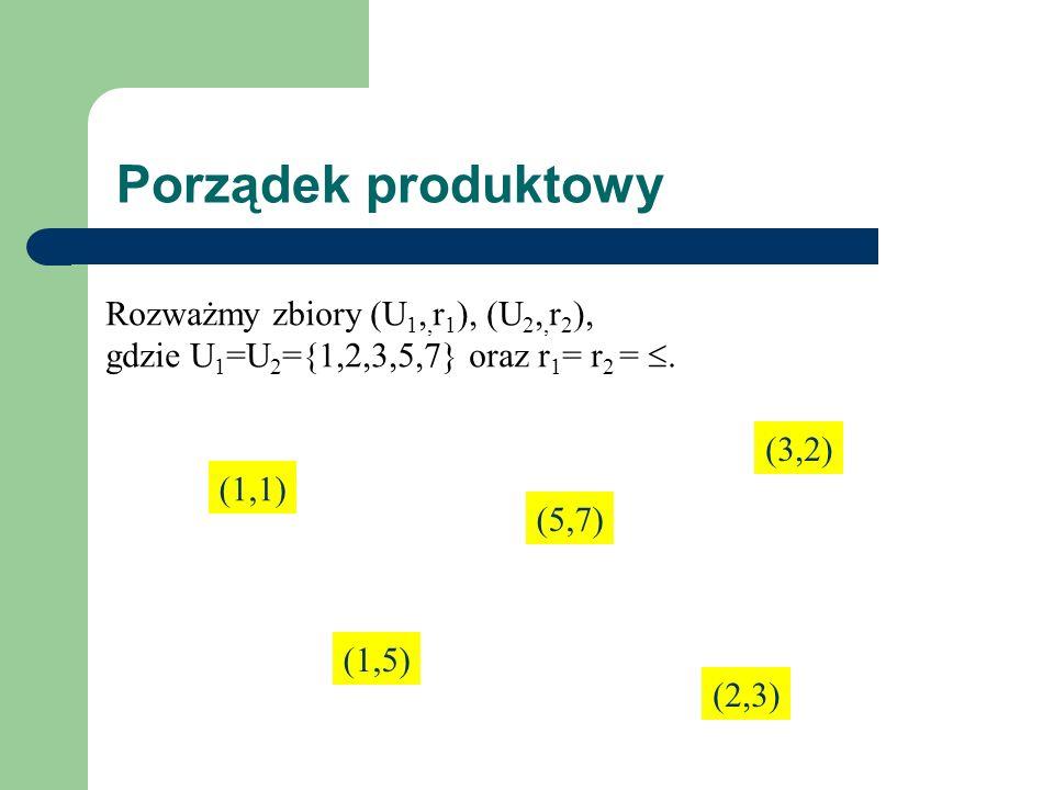 Porządek produktowy (1,1) (5,7) (3,2) (1,5) (2,3) Rozważmy zbiory (U 1,, r 1 ), (U 2,, r 2 ), gdzie U 1 =U 2 ={1,2,3,5,7} oraz r 1 = r 2 =.