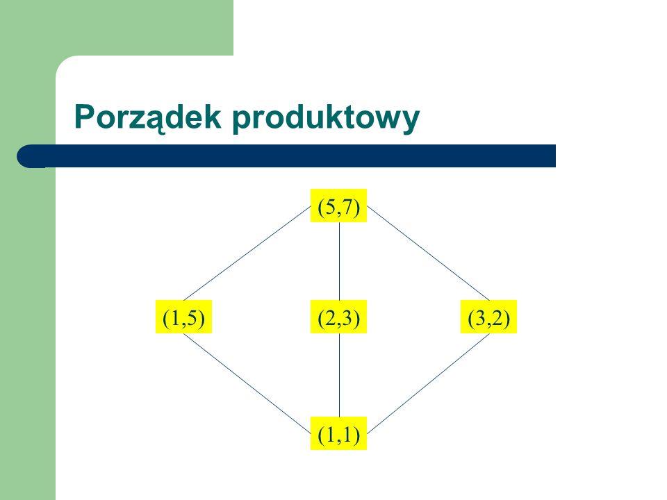 Porządek produktowy (1,1) (5,7) (3,2)(1,5)(2,3)