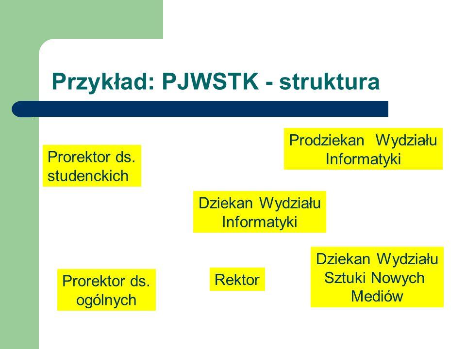 Przykład: PJWSTK - struktura Rektor Prorektor ds.studenckich Prorektor ds.