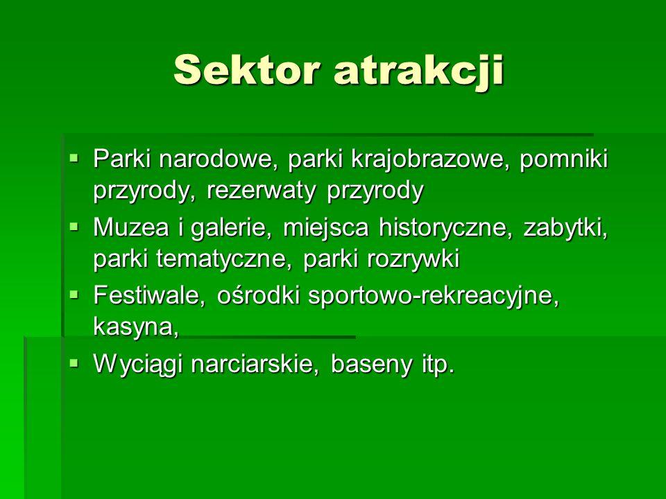 Sektor atrakcji Parki narodowe, parki krajobrazowe, pomniki przyrody, rezerwaty przyrody Parki narodowe, parki krajobrazowe, pomniki przyrody, rezerwa