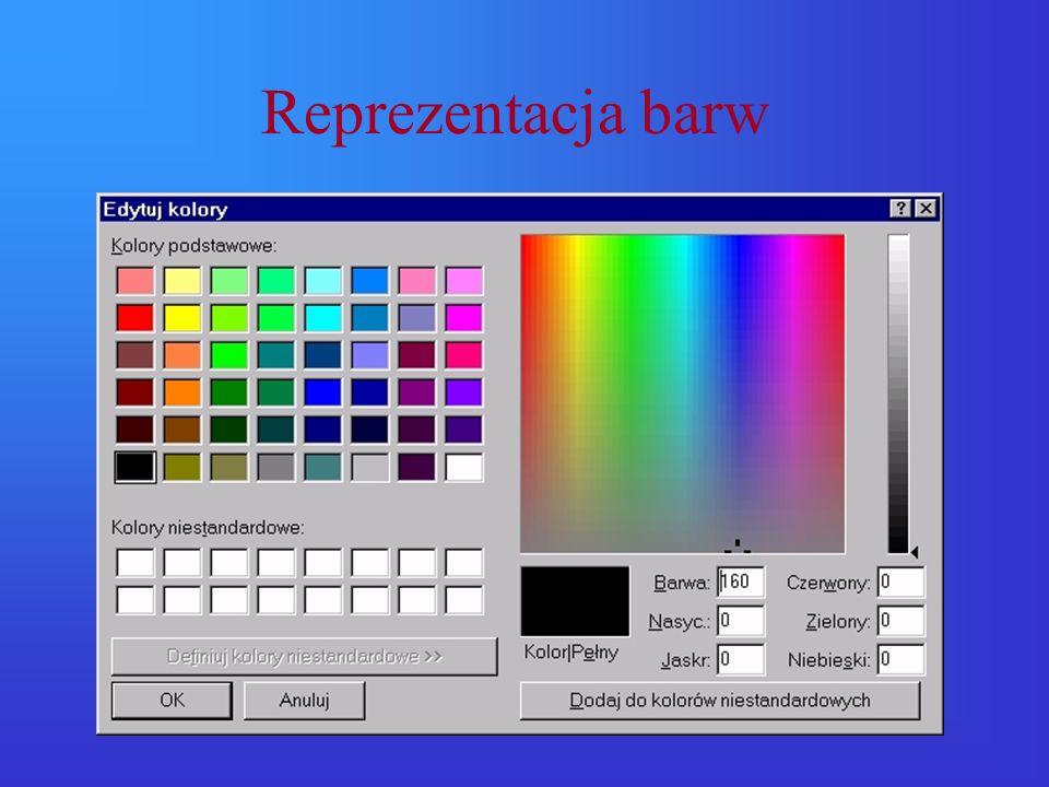 Paleta kolorów Wygląd piksela jest określony liczbą wskazującą daną pozycję (zwykle do kilkudziesięciu) w palecie kolorów: –1bit – obraz monochromatyczny, –4 bity – 16 barw, – 8 bitów – 256 barw Metoda ta jest obecnie rzadko stosowana z uwagi na niewielką paletę kolorów
