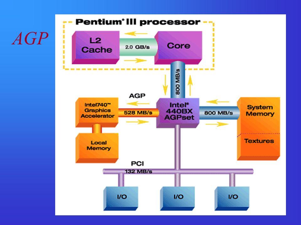 Standardy programowe obsługi grafiki Środowisko MS Windows – rodzina standardów DirectX (DirectDraw, Direct3D, i in.) – zestaw procedur (realizowanych głównie sprzętowo) umożliwiających szybkie tworzenie i obróbkę elementów obrazu za pomocą prostych operacji wywołania gotowych funkcji.