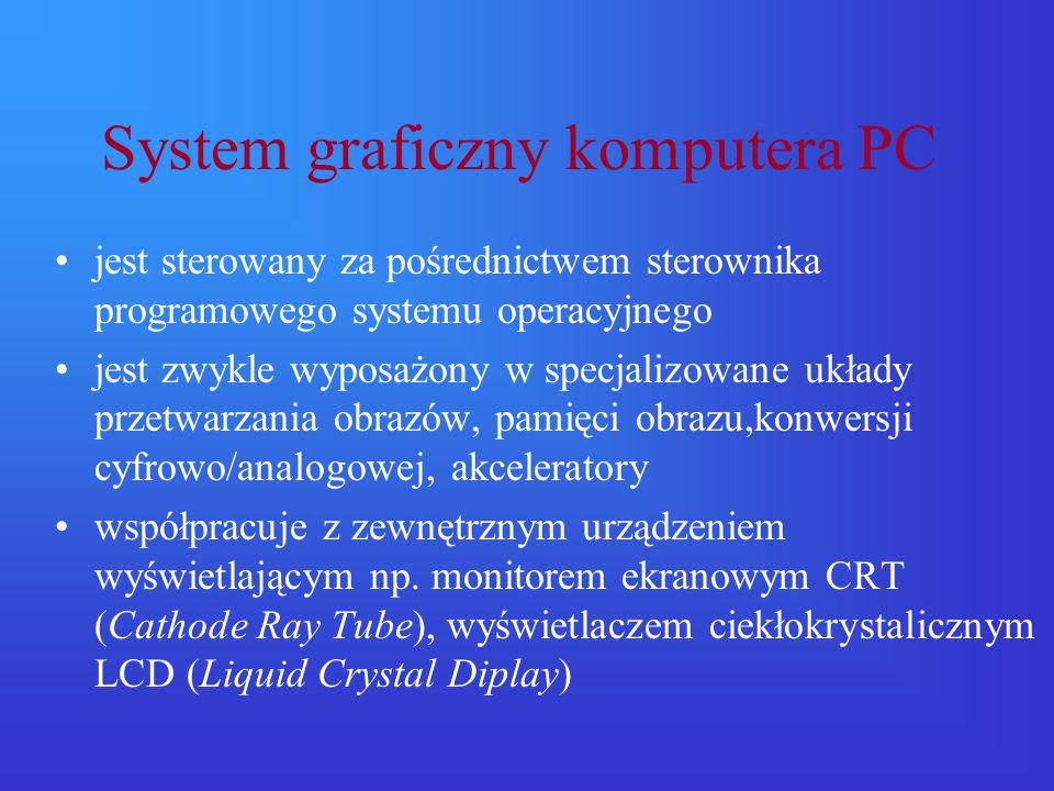 Tryby pracy systemu graficznego Tryb tekstowy –pojedynczym elementem ekranu jest znak wyświetlony na podstawie tablicy kodów Tryb graficzny – obraz jest budowany z punktów (pikseli),