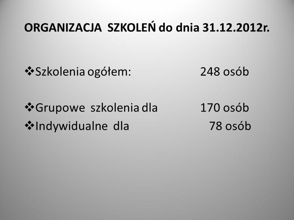 ORGANIZACJA SZKOLEŃ do dnia 31.12.2012r. Szkolenia ogółem: 248 osób Grupowe szkolenia dla 170 osób Indywidualne dla 78 osób