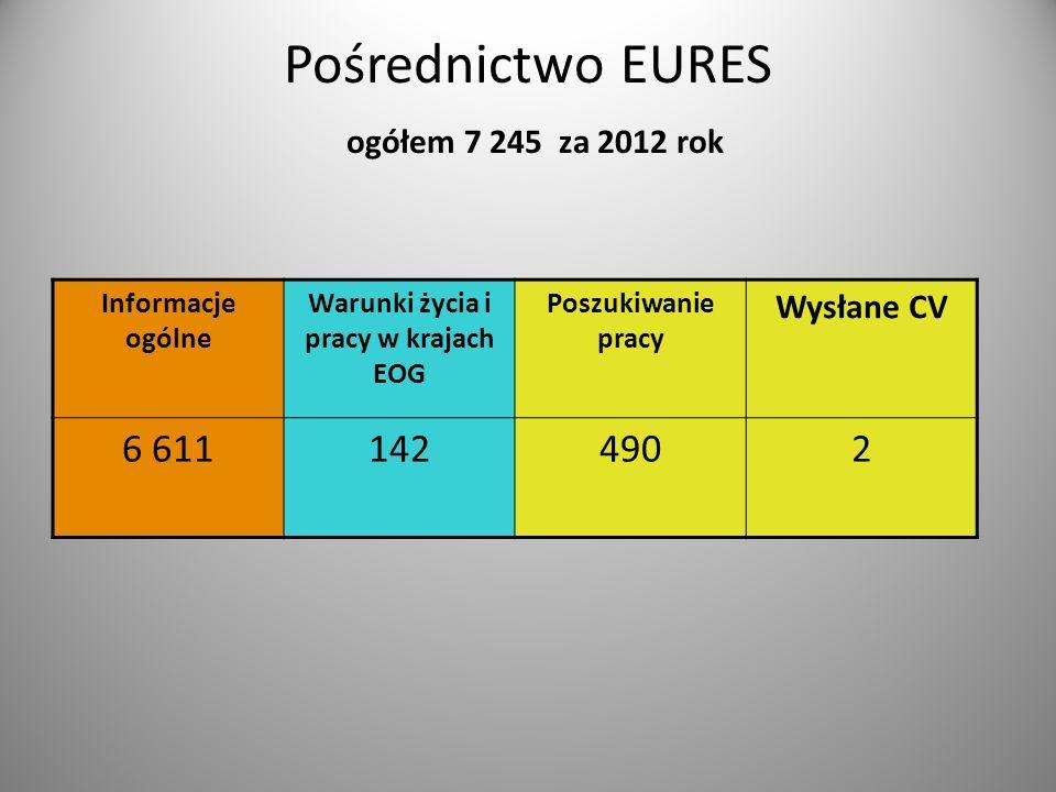 Pośrednictwo EURES ogółem 7 245 za 2012 rok Informacje ogólne Warunki życia i pracy w krajach EOG Poszukiwanie pracy Wysłane CV 6 6111424902