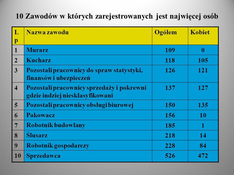 10 Zawodów w których zarejestrowanych jest najwięcej osób LpLp Nazwa zawoduOgółemKobiet 1 Murarz 1090 2 Kucharz 118105 3 Pozostali pracownicy do spraw