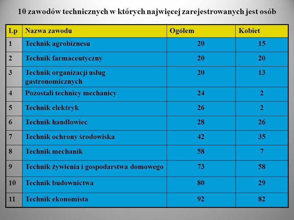 10 zawodów technicznych w których najwięcej zarejestrowanych jest osób LpNazwa zawoduOgółemKobiet 1Technik agrobiznesu2015 2Technik farmaceutyczny20 3
