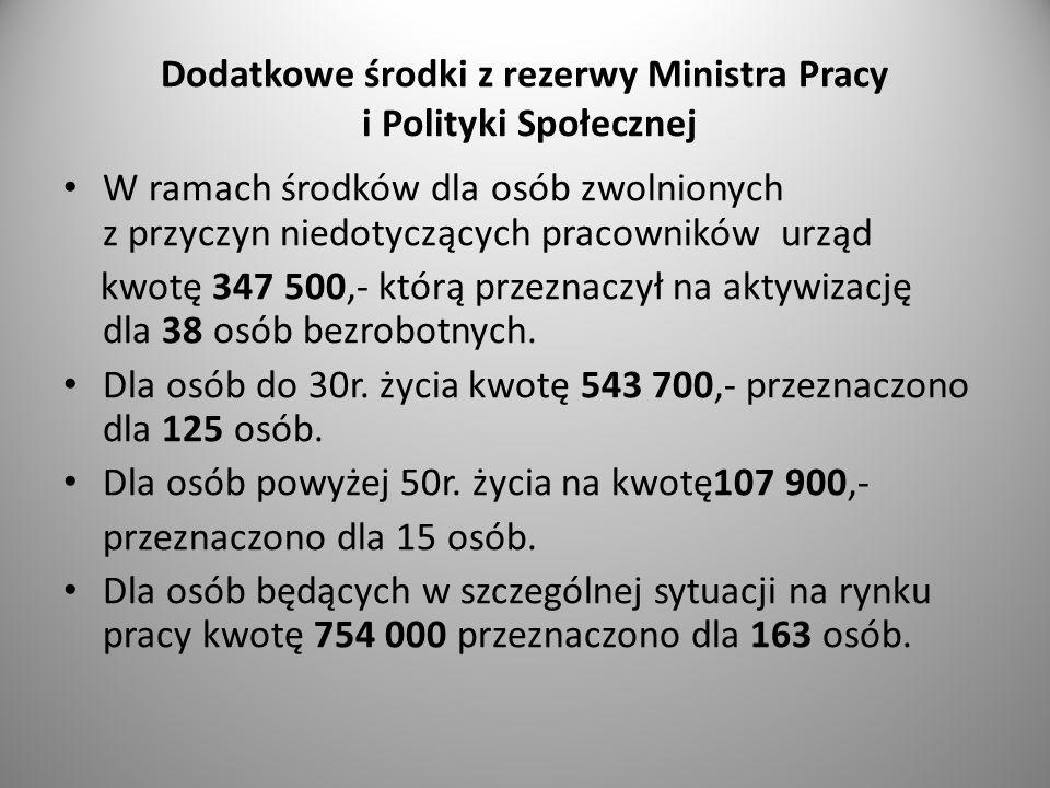 Dodatkowe środki z rezerwy Ministra Pracy i Polityki Społecznej W ramach środków dla osób zwolnionych z przyczyn niedotyczących pracowników urząd kwot
