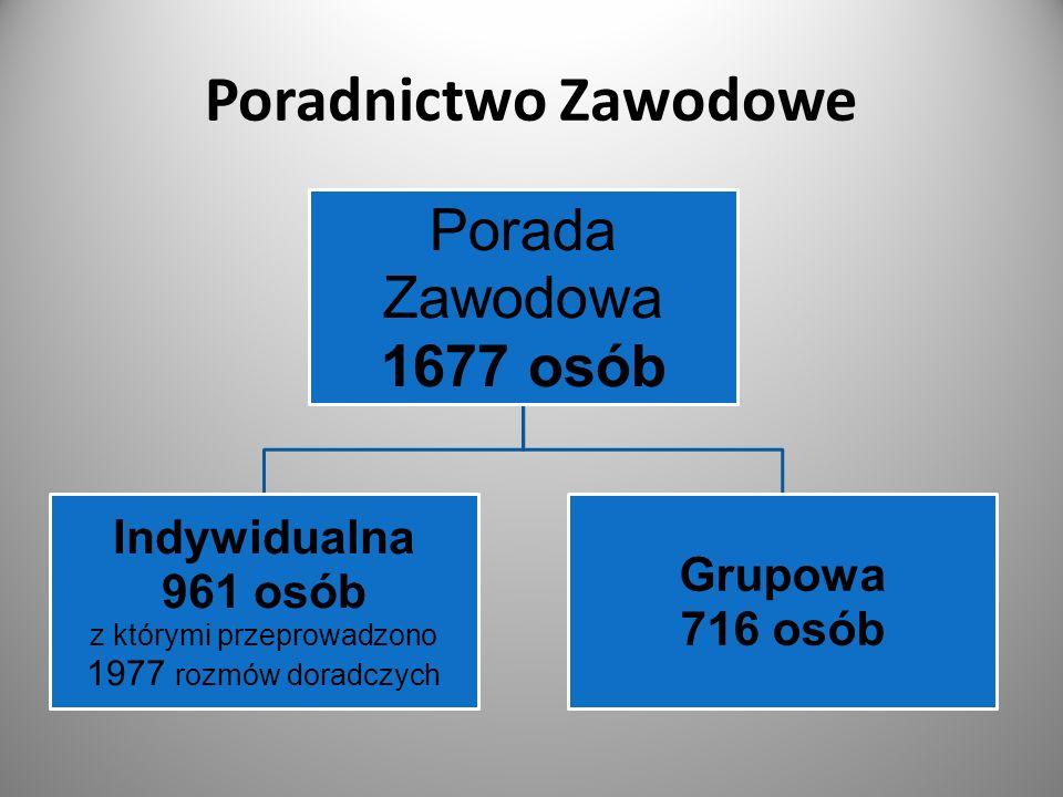 Poradnictwo Zawodowe Porada Zawodowa 1677 osób Indywidualna 961 osób z którymi przeprowadzono 1977 rozmów doradczych Grupowa 716 osób