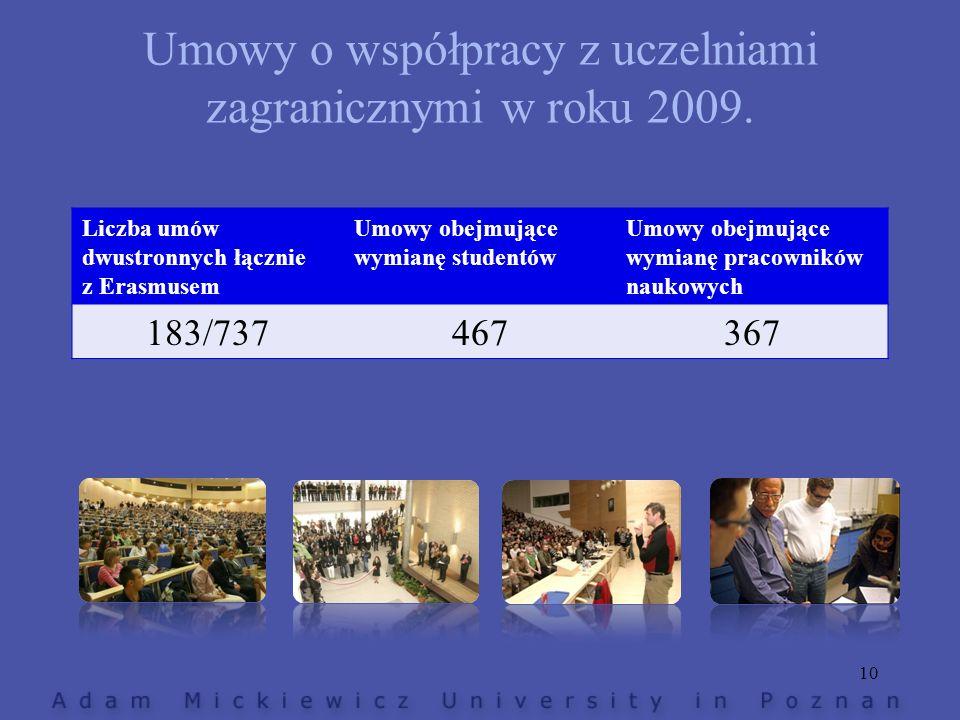Umowy o współpracy z uczelniami zagranicznymi w roku 2009. Liczba umów dwustronnych łącznie z Erasmusem Umowy obejmujące wymianę studentów Umowy obejm