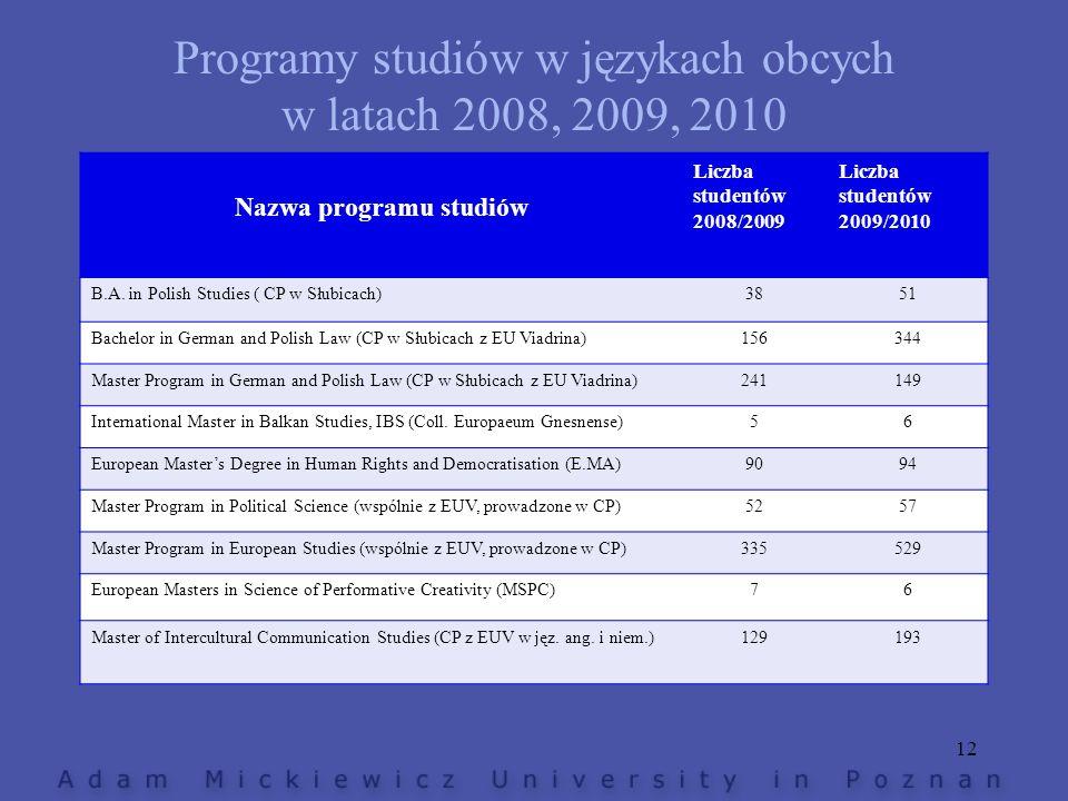 Programy studiów w językach obcych w latach 2008, 2009, 2010 Nazwa programu studiów Liczba studentów 2008/2009 Liczba studentów 2009/2010 B.A. in Poli
