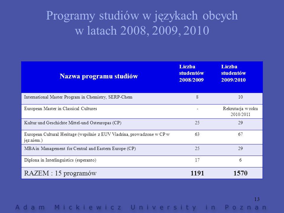 Programy studiów w językach obcych w latach 2008, 2009, 2010 Nazwa programu studiów Liczba studentów 2008/2009 Liczba studentów 2009/2010 Internationa