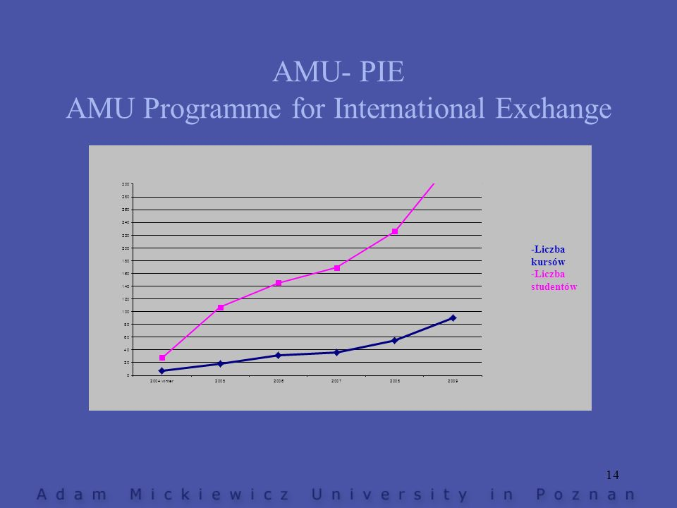 AMU- PIE AMU Programme for International Exchange 14