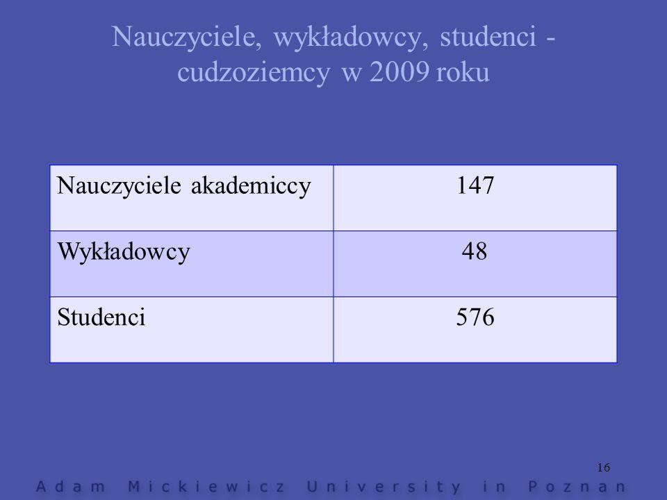 Nauczyciele, wykładowcy, studenci - cudzoziemcy w 2009 roku Nauczyciele akademiccy147 Wykładowcy48 Studenci576 16