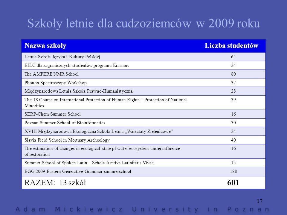 Szkoły letnie dla cudzoziemców w 2009 roku Nazwa szkołyLiczba studentów Letnia Szkoła Języka i Kultury Polskiej64 EILC dla zagranicznych studentów pro