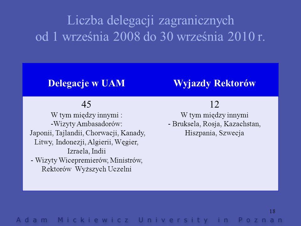 Liczba delegacji zagranicznych od 1 września 2008 do 30 września 2010 r. Delegacje w UAMWyjazdy Rektorów 45 W tym między innymi : -Wizyty Ambasadorów:
