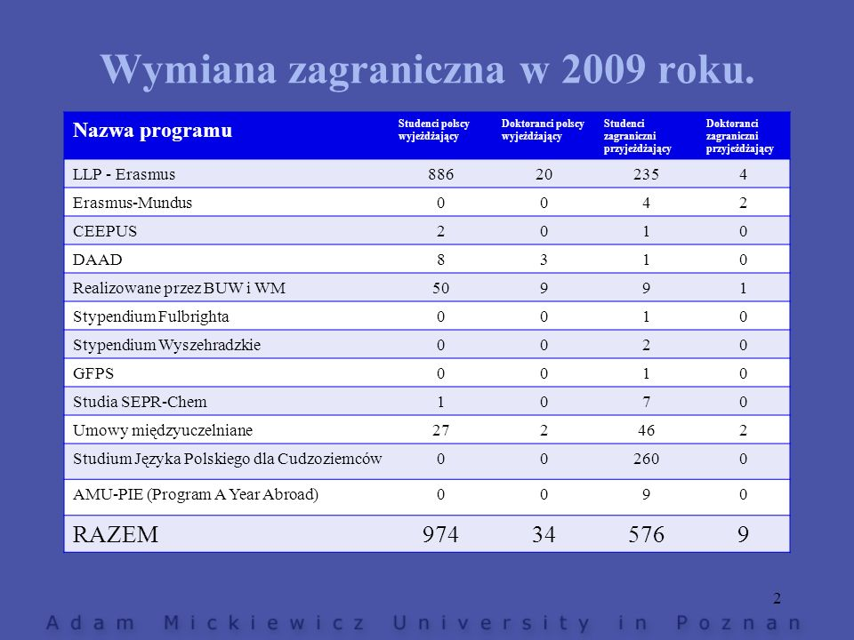 Programy studiów w językach obcych w latach 2008, 2009, 2010 Nazwa programu studiów Liczba studentów 2008/2009 Liczba studentów 2009/2010 International Master Program in Chemistry, SERP-Chem810 European Master in Classical Cultures-Rekrutacja w roku 2010/2011 Kultur und Geschichte Mittel-und Osteuropas (CP)2529 European Cultural Heritage (wspólnie z EUV Viadrina, prowadzone w CP w jęz.niem.) 6367 MBA in Management for Central and Eastern Europe (CP)2529 Diplona in Interlinguistics (esperanto)176 RAZEM : 15 programów11911570 13