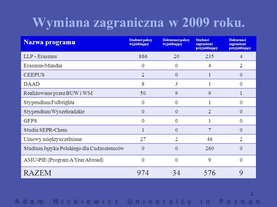 Wymiana zagraniczna w 2009 roku. Nazwa programu Studenci polscy wyjeżdżający Doktoranci polscy wyjeżdżający Studenci zagraniczni przyjeżdżający Doktor