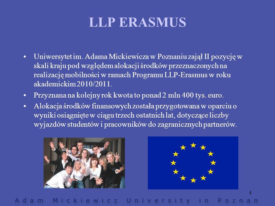 Uniwersytet im. Adama Mickiewicza w Poznaniu zajął II pozycję w skali kraju pod względem alokacji środków przeznaczonych na realizację mobilności w ra