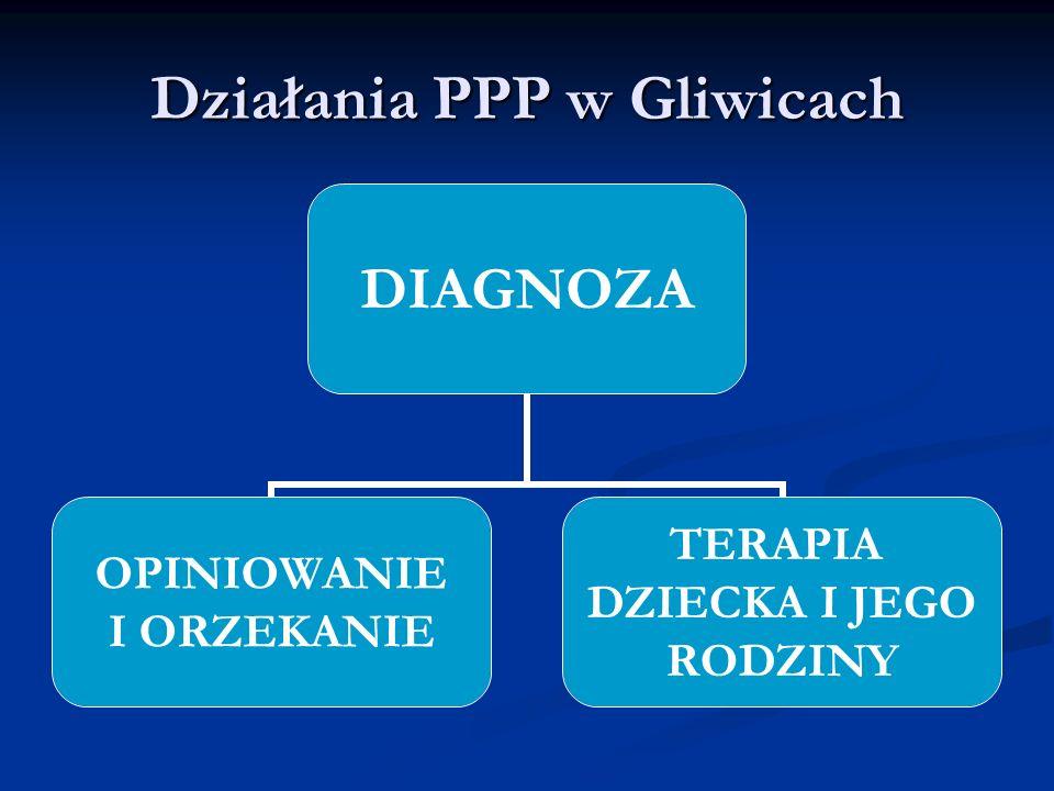 Działania PPP w Gliwicach DIAGNOZA OPINIOWANIE I ORZEKANIE TERAPIA DZIECKA I JEGO RODZINY