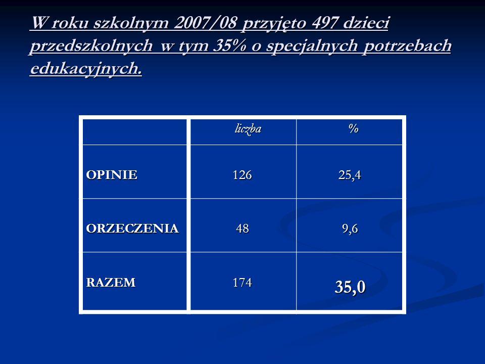 W roku szkolnym 2007/08 przyjęto 497 dzieci przedszkolnych w tym 35% o specjalnych potrzebach edukacyjnych. liczba liczba % OPINIE12625,4 ORZECZENIA48