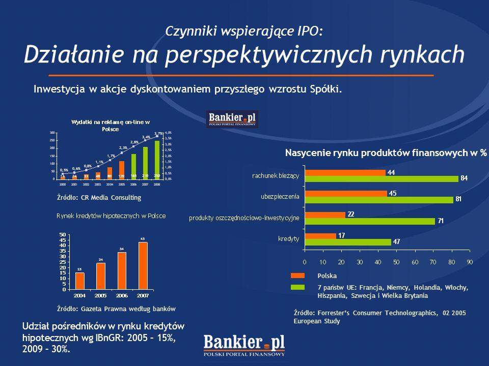 Czynniki wspierające IPO: Działanie na perspektywicznych rynkach Inwestycja w akcje dyskontowaniem przyszłego wzrostu Spółki. Nasycenie rynku produktó