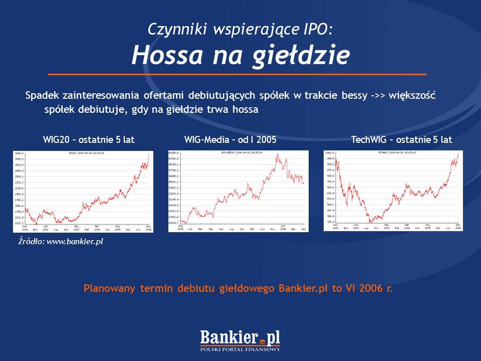 Czynniki wspierające IPO: Hossa na giełdzie Planowany termin debiutu giełdowego Bankier.pl to VI 2006 r. Spadek zainteresowania ofertami debiutujących