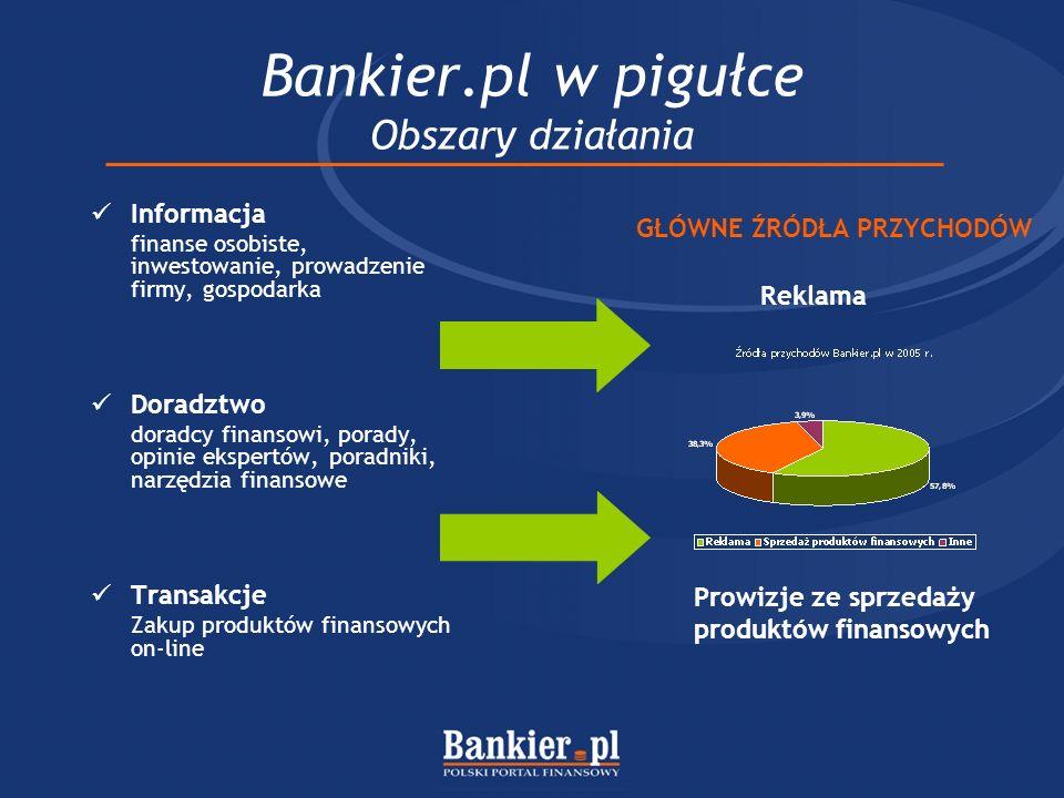 Bankier.pl w pigułce Obszary działania Informacja finanse osobiste, inwestowanie, prowadzenie firmy, gospodarka Doradztwo doradcy finansowi, porady, o