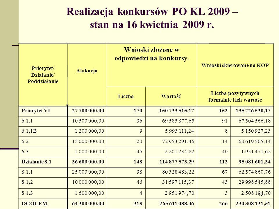 10 Realizacja konkursów PO KL 2009 – stan na 16 kwietnia 2009 r. Priorytet/ Działanie/ Poddziałanie Wnioski złożone w odpowiedzi na konkursy. Wnioski