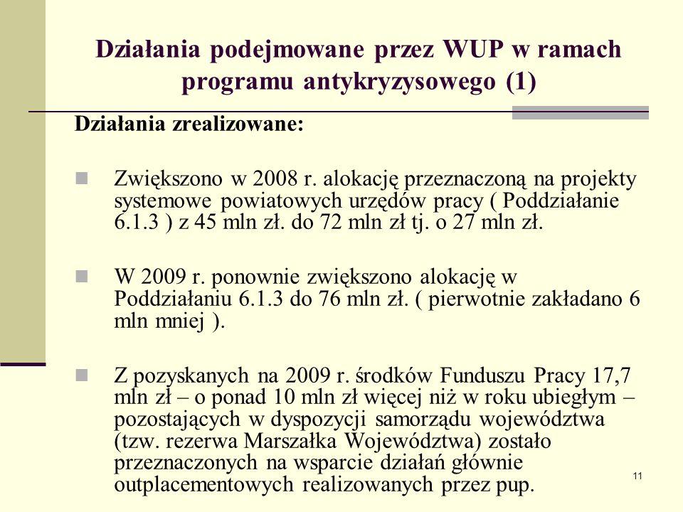 11 Działania podejmowane przez WUP w ramach programu antykryzysowego (1) Działania zrealizowane: Zwiększono w 2008 r. alokację przeznaczoną na projekt