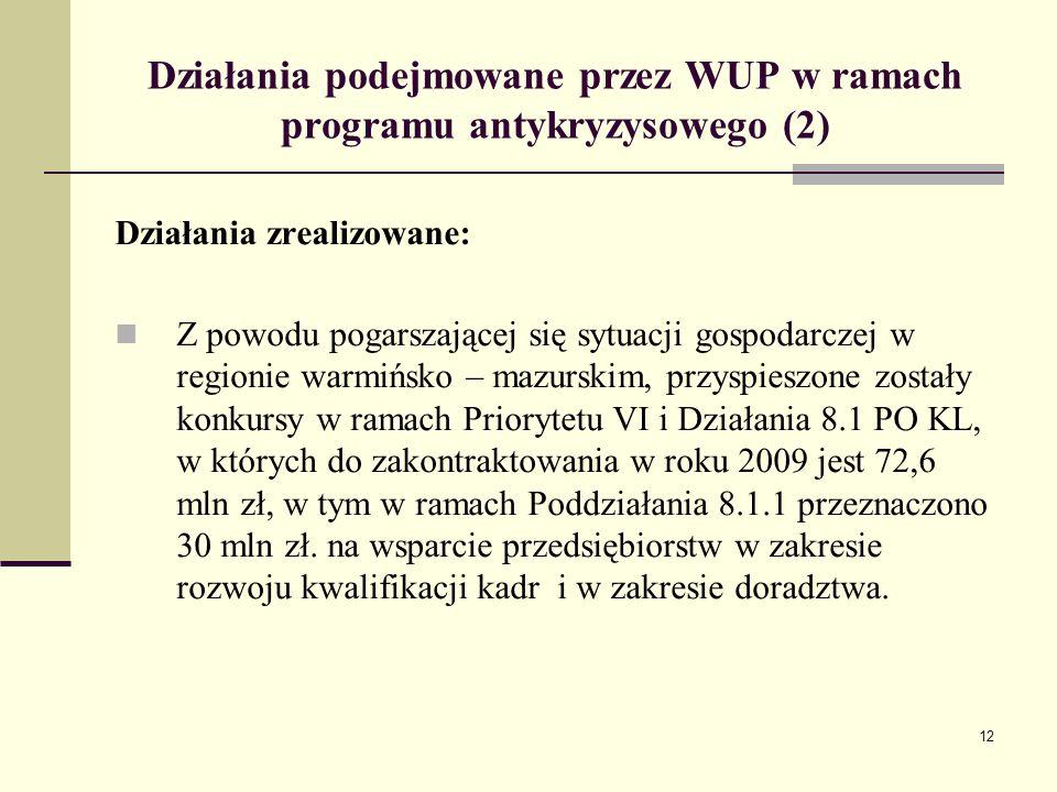 12 Działania podejmowane przez WUP w ramach programu antykryzysowego (2) Działania zrealizowane: Z powodu pogarszającej się sytuacji gospodarczej w regionie warmińsko – mazurskim, przyspieszone zostały konkursy w ramach Priorytetu VI i Działania 8.1 PO KL, w których do zakontraktowania w roku 2009 jest 72,6 mln zł, w tym w ramach Poddziałania 8.1.1 przeznaczono 30 mln zł.