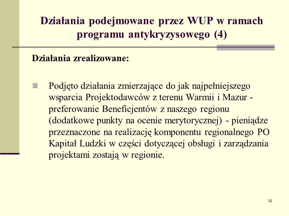 14 Działania podejmowane przez WUP w ramach programu antykryzysowego (4) Działania zrealizowane: Podjęto działania zmierzające do jak najpełniejszego