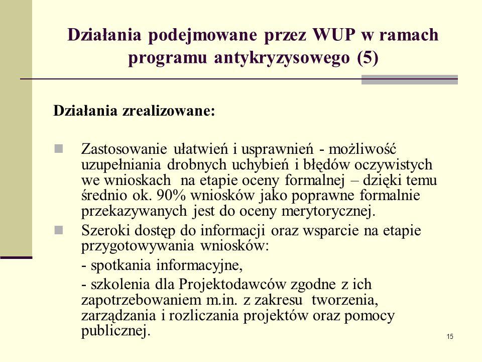 15 Działania podejmowane przez WUP w ramach programu antykryzysowego (5) Działania zrealizowane: Zastosowanie ułatwień i usprawnień - możliwość uzupeł