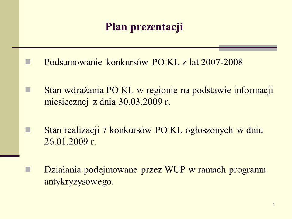 2 Plan prezentacji Podsumowanie konkursów PO KL z lat 2007-2008 Stan wdrażania PO KL w regionie na podstawie informacji miesięcznej z dnia 30.03.2009