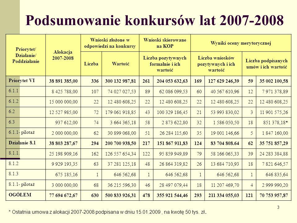 3 Podsumowanie konkursów lat 2007-2008 Priorytet/ Działanie/ Poddziałanie Alokacja 2007-2008 Wnioski złożone w odpowiedzi na konkursy Wnioski skierowa