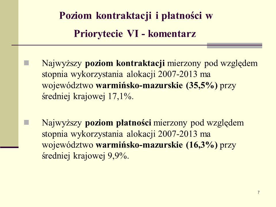 7 Poziom kontraktacji i płatności w Priorytecie VI - komentarz Najwyższy poziom kontraktacji mierzony pod względem stopnia wykorzystania alokacji 2007-2013 ma województwo warmińsko-mazurskie (35,5%) przy średniej krajowej 17,1%.